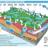 海绵城市及其作用